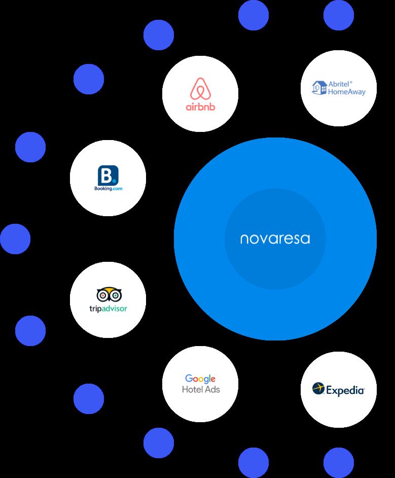 Système de réservation en ligne Novaresa Channel Manager